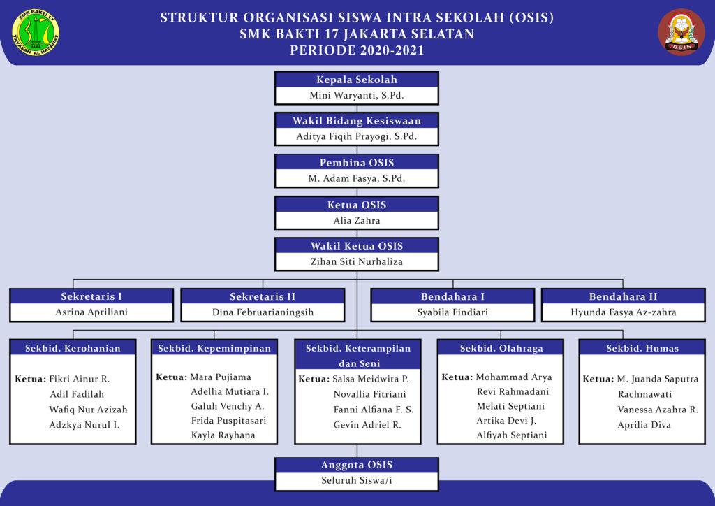 Struktur OSIS 2020-2021